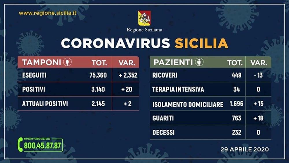 Aggiornamento coronavirus 29 aprile-2