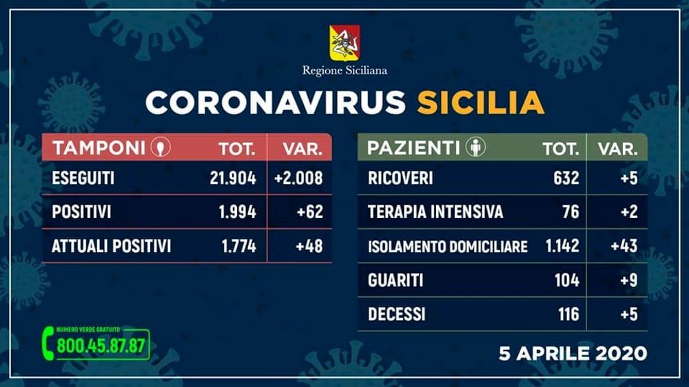 Aggiornamento 5 aprile coronavirus-2