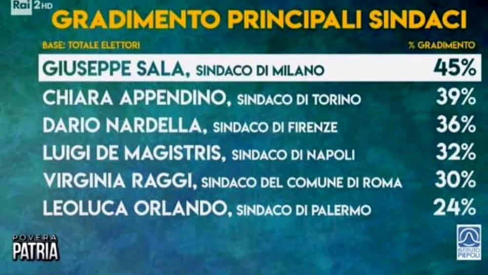 Sondaggio sindaco amato italia-2