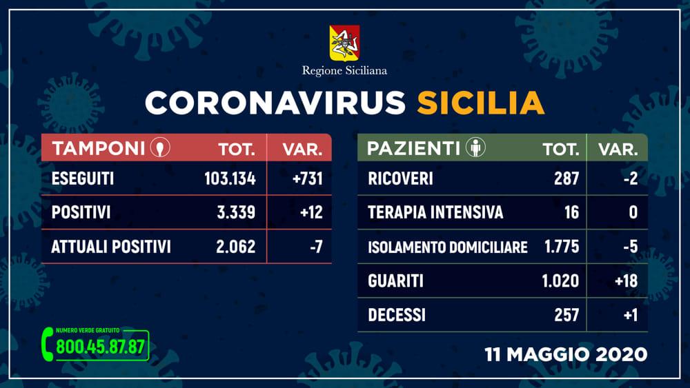 coronavirus_sicilia_tamponi_11_MAGGIO-2