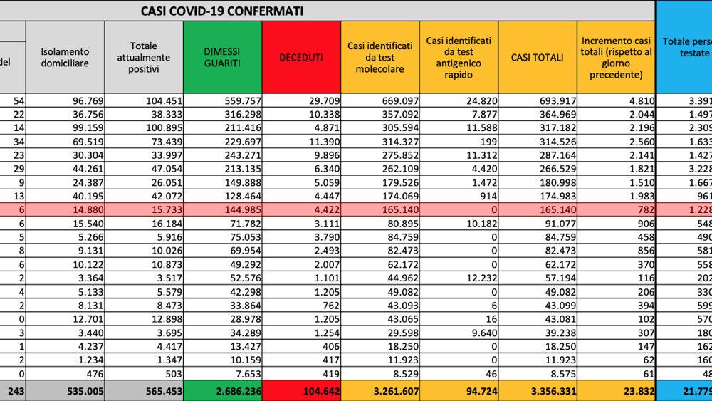 Bollettino Coronavirus dati Palermo Sicilia 20 marzo 2021-3