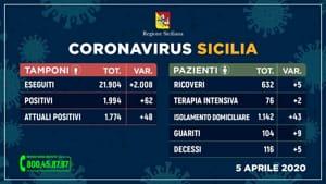Aggiornamento 5 aprile coronavirus-3