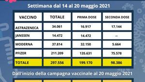 vaccini dal 14 al 20 maggio