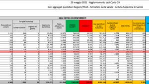 Bollettino dati numeri Coronavirus Palermo Sicilia 29 maggio 2021-2-3