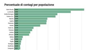 Contagi per popolazione-2