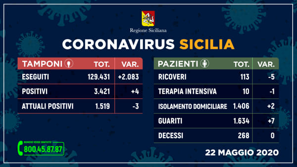 coronavirus_sicilia_tamponi_22-maggio-2