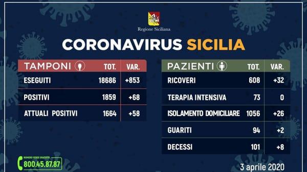 coronavirus aggiornamento 3 aprile-2
