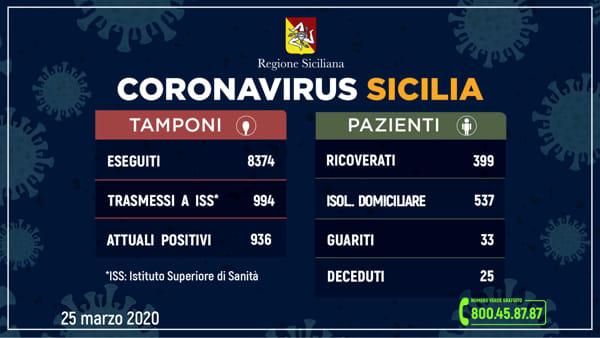 _aggiornamento-coronavirus_25-marzo-2