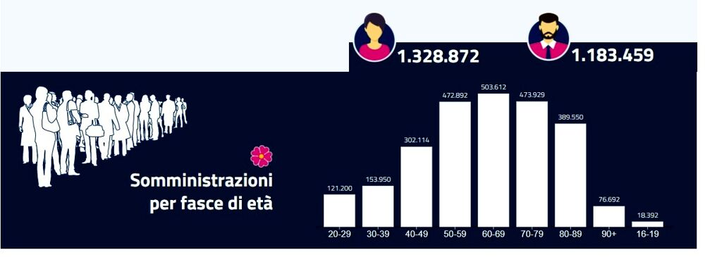 dosi vaccini 30 maggio sicilia età-2