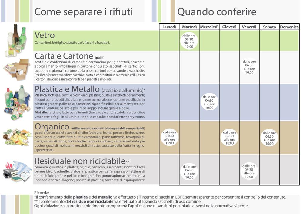 Calendario Raccolta Differenziata Carini 2019.Parte La Raccolta Differenziata Dei Rifiuti A Borgo Molara
