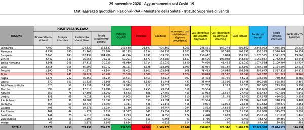 Bollettino dati Coronavirus Sicilia 29 novembre 2020-2