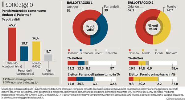 infografica-sodaggio-sindaco-corriere-2