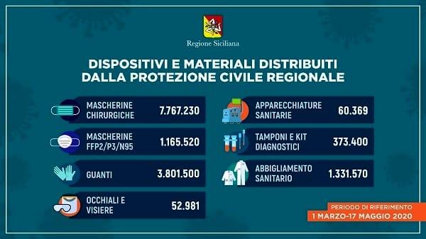 coronavirus_sicilia_DISPOSITIVI-DI-PROTEZIONE_17-maggio-2