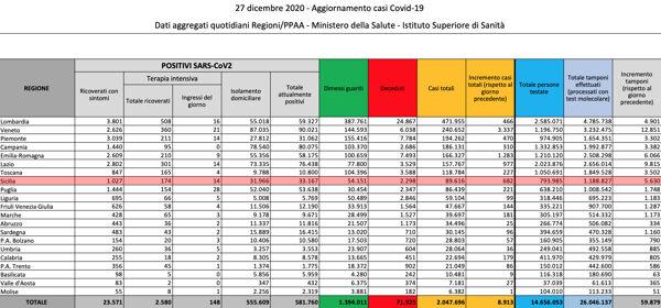 Bollettino dati Coronavirus Palermo Sicilia 27 dicembre 2020-2
