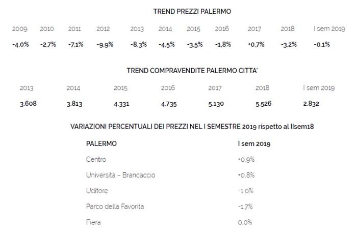 trend prezzi case palermo-2