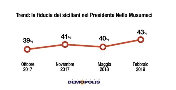 demopolis fiducia Musumeci