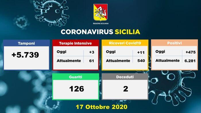 tabella covid-2